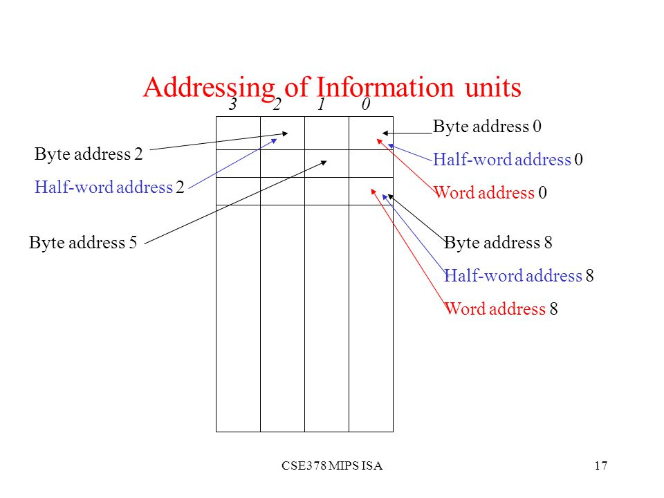 CSE378 MIPS ISA17 Addressing of Information units Byte address 0 Half-word address 0 Word address 0 Byte address 2 Half-word address 2 Byte address 8 Half-word address 8 Word address 8 Byte address