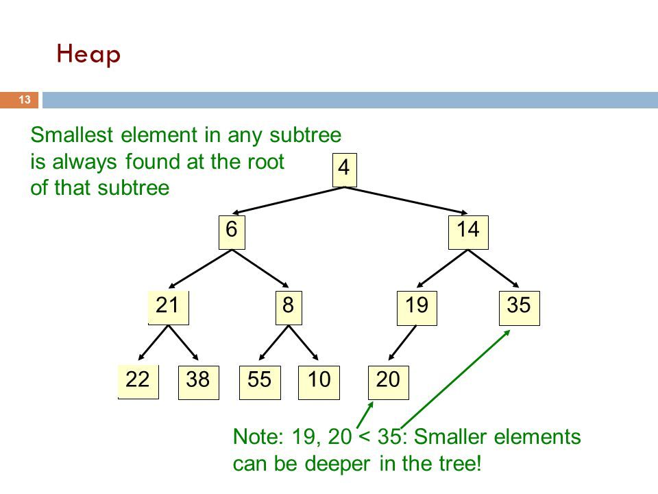 Smallest element in any subtree is always found at the root of that subtree Note: 19, 20 < 35: Smaller elements can be deeper in the tree.