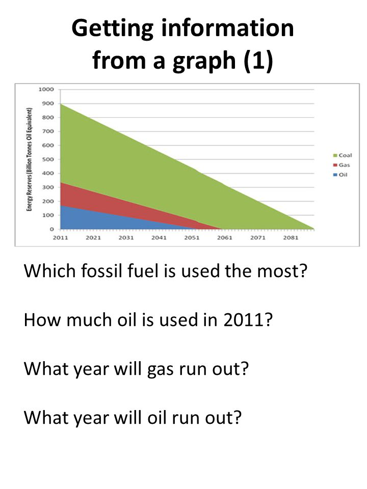 Getting information from a graph (1) Which fossil fuel is used the most.