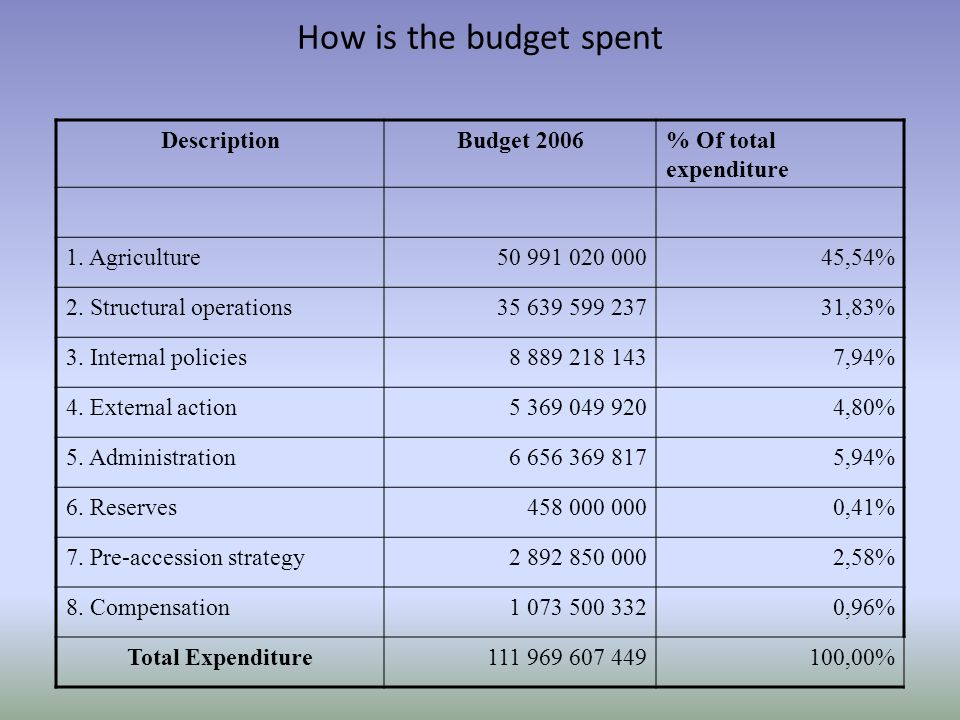 How is the budget spent Total expenditure DescriptionBudget 2006% Of total expenditure 1.