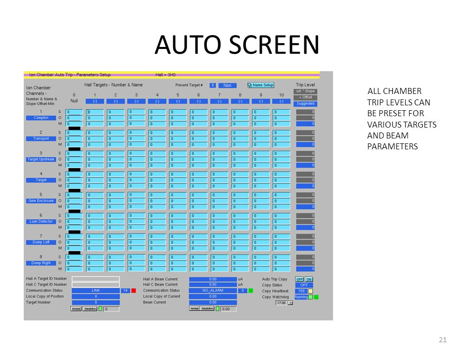AUTO SCREEN ALL CHAMBER TRIP LEVELS CAN BE PRESET FOR VARIOUS TARGETS AND BEAM PARAMETERS 21