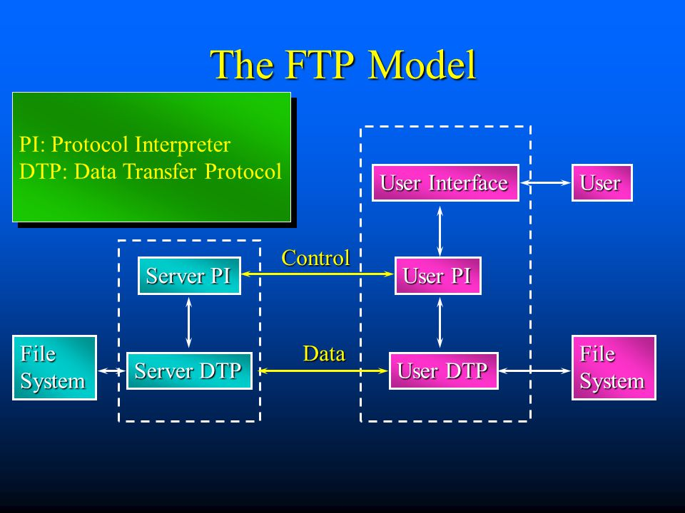 The FTP Model Server PI FileSystem User Interface User PI User User DTP Server DTP FileSystem Data Control PI: Protocol Interpreter DTP: Data Transfer Protocol PI: Protocol Interpreter DTP: Data Transfer Protocol