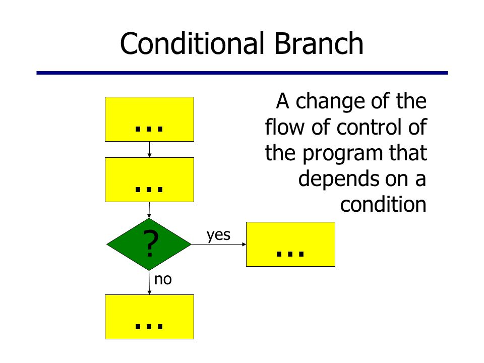 Conditional Branch yes no ?... A change of the flow of control of the program that depends on a condition