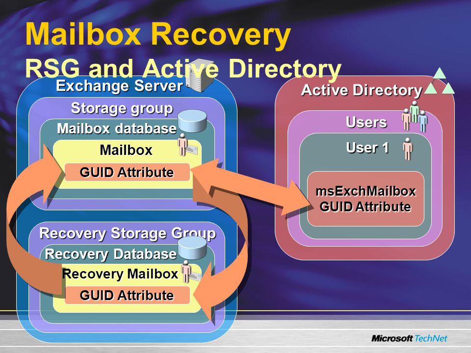 Active Directory Users User 1 Exchange Server Recovery Storage Group Recovery Database Recovery Mailbox Storage group Mailbox database Mailbox Mailbox Recovery RSG and Active Directory GUID Attribute msExchMailbox GUID Attribute
