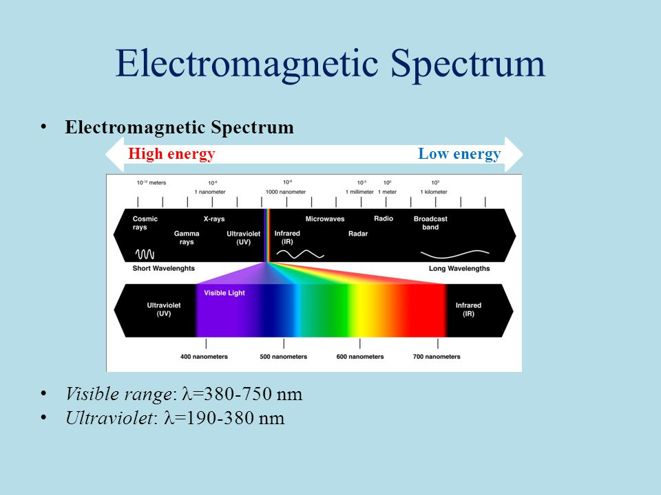Electromagnetic Spectrum Visible range: = nm Ultraviolet: = nm Low energyHigh energy