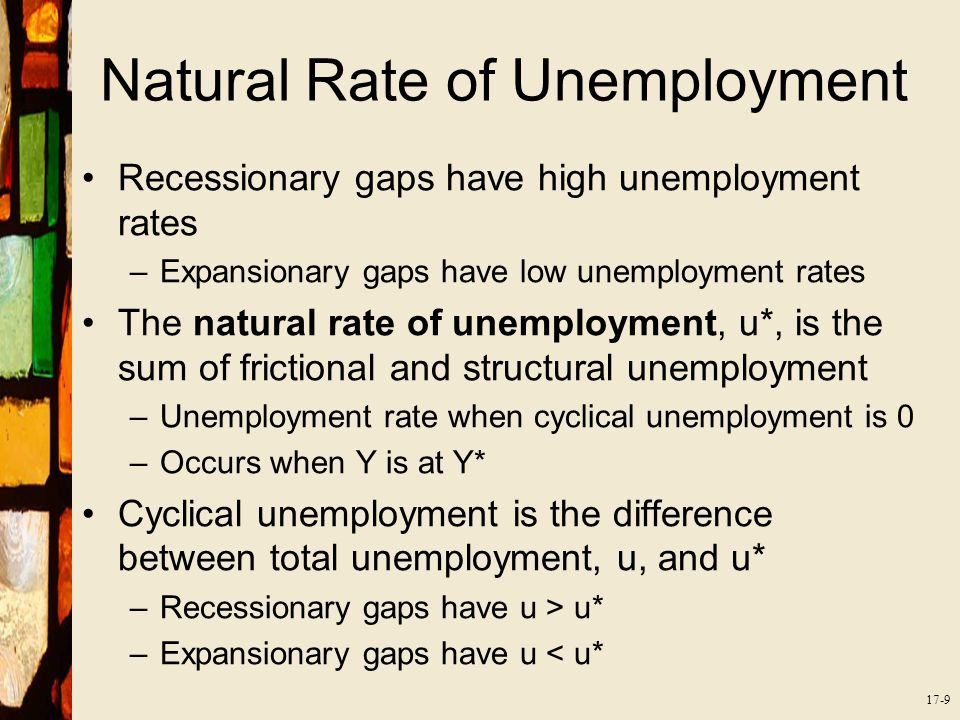 17-9 Natural Rate of Unemployment Recessionary gaps have high unemployment rates –Expansionary gaps have low unemployment rates The natural rate of unemployment, u*, is the sum of frictional and structural unemployment –Unemployment rate when cyclical unemployment is 0 –Occurs when Y is at Y* Cyclical unemployment is the difference between total unemployment, u, and u* –Recessionary gaps have u > u* –Expansionary gaps have u < u*