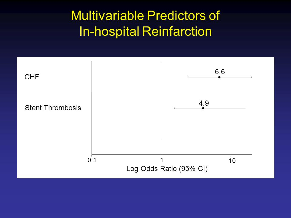 Multivariable Predictors of In-hospital Reinfarction Stent Thrombosis CHF Log Odds Ratio (95% CI)