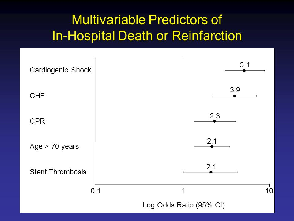 Multivariable Predictors of In-Hospital Death or Reinfarction Cardiogenic Shock CHF CPR Age > 70 years Stent Thrombosis Log Odds Ratio (95% CI)