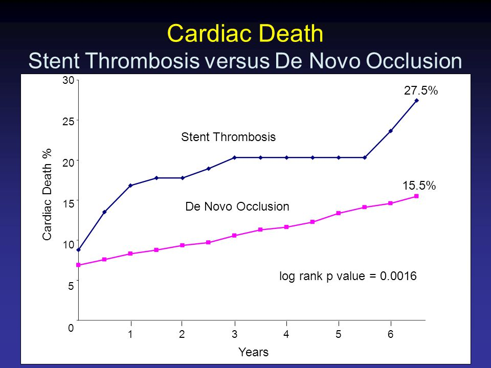 Cardiac Death Stent Thrombosis versus De Novo Occlusion Years Cardiac Death % De Novo Occlusion Stent Thrombosis log rank p value = % 15.5%