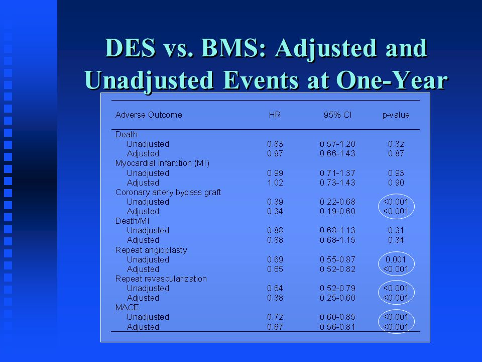 DES vs. BMS: Adjusted and Unadjusted Events at One-Year