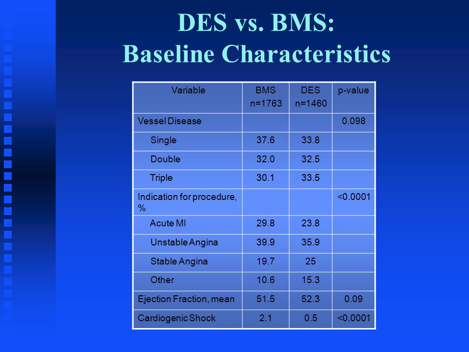 VariableBMS n=1763 DES n=1460 p-value Vessel Disease0.098 Single Double Triple Indication for procedure, % < Acute MI Unstable Angina Stable Angina Other Ejection Fraction, mean Cardiogenic Shock2.10.5< DES vs.