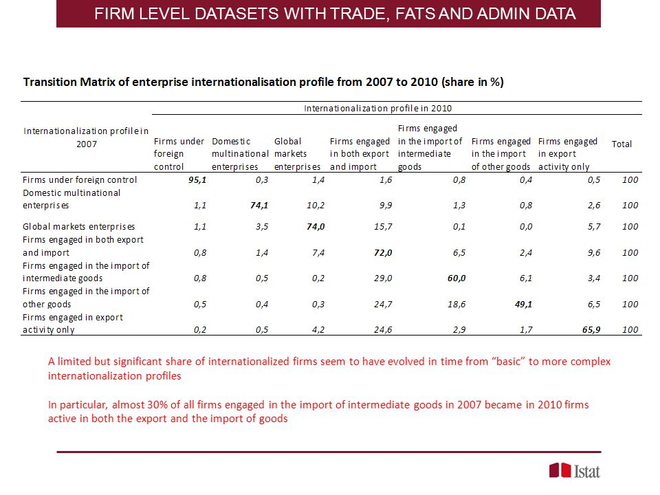 FIRM LEVEL DATASETS WITH TRADE, FATS AND ADMIN DATA A limited but significant share of internationalized firms seem to have evolved in time from basic to more complex internationalization profiles In particular, almost 30% of all firms engaged in the import of intermediate goods in 2007 became in 2010 firms active in both the export and the import of goods
