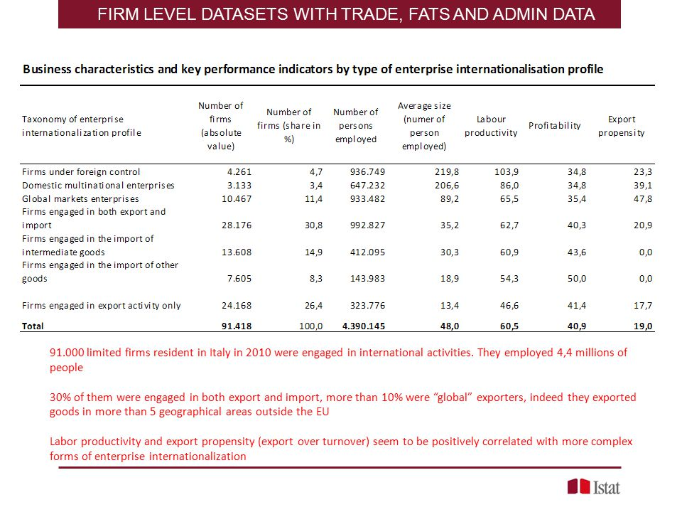 FIRM LEVEL DATASETS WITH TRADE, FATS AND ADMIN DATA limited firms resident in Italy in 2010 were engaged in international activities.