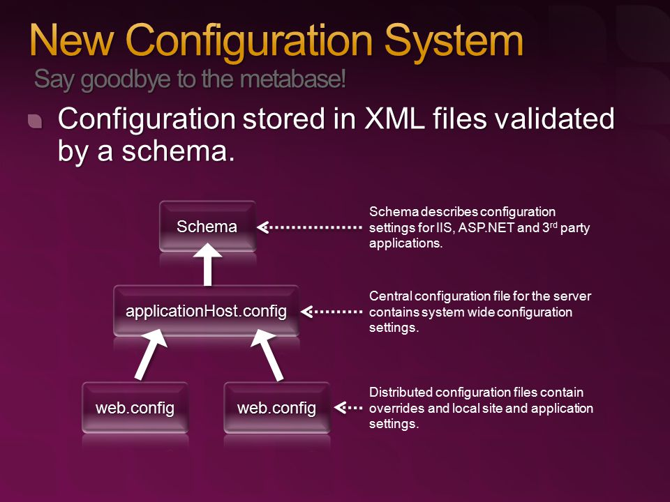 Configuration stored in XML files validated by a schema.