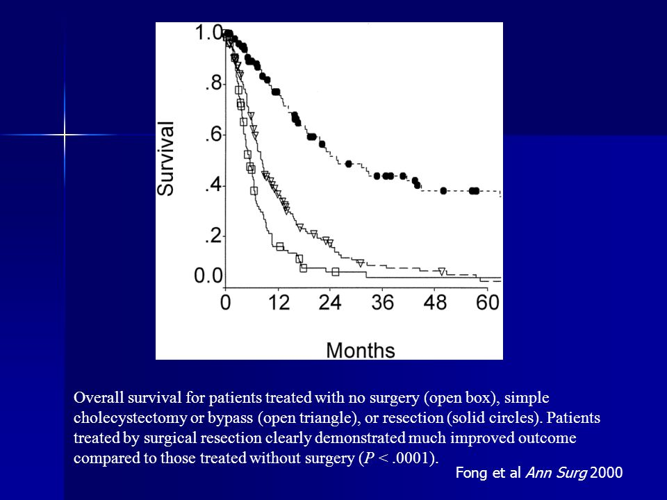 Overall survival for patients treated with no surgery (open box), simple cholecystectomy or bypass (open triangle), or resection (solid circles).
