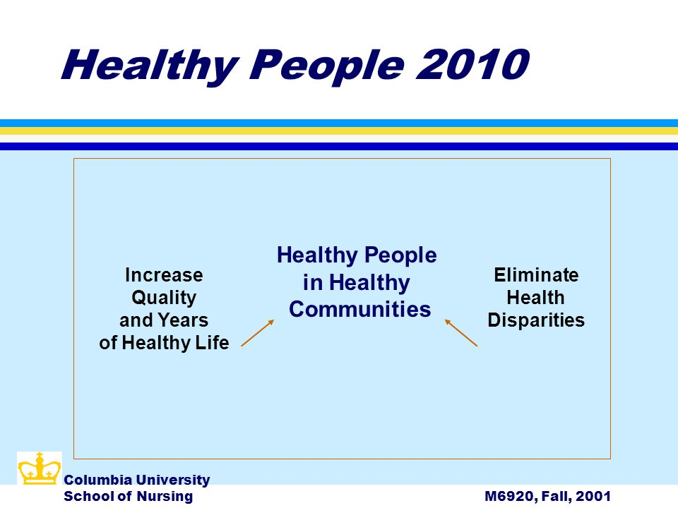 Columbia University School of NursingM6920, Fall, 2001 Healthy People 2010 Increase Quality and Years of Healthy Life Healthy People in Healthy Communities Eliminate Health Disparities