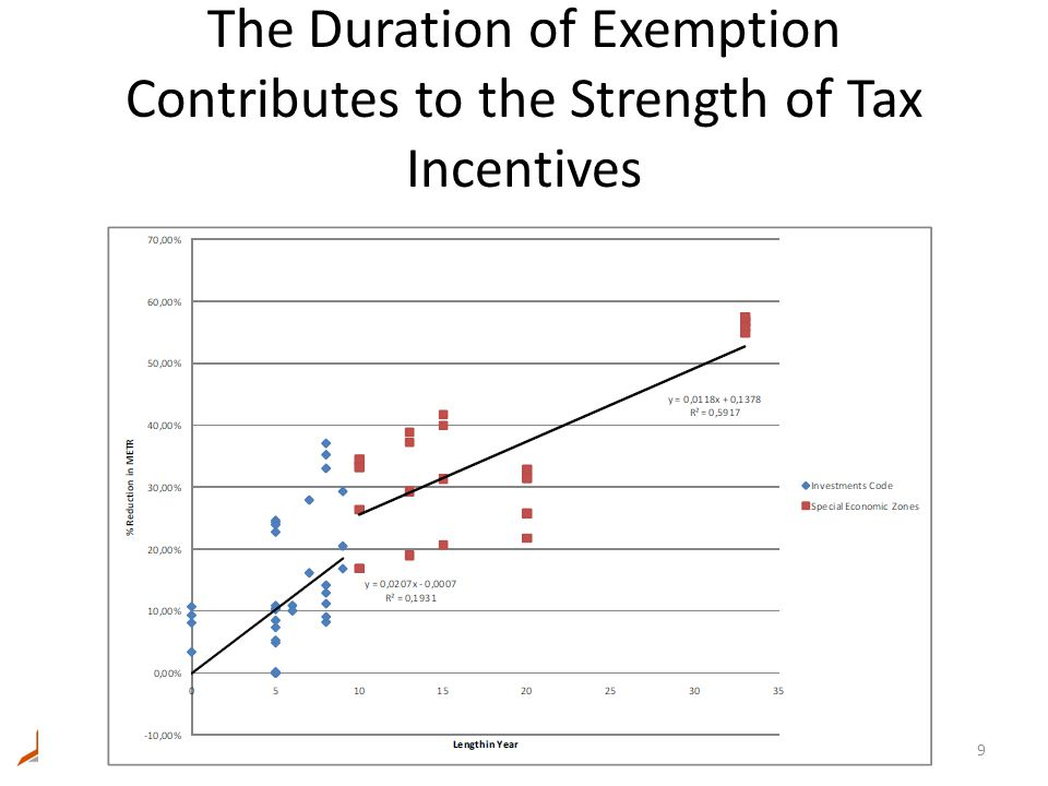 The Duration of Exemption Contributes to the Strength of Tax Incentives 9