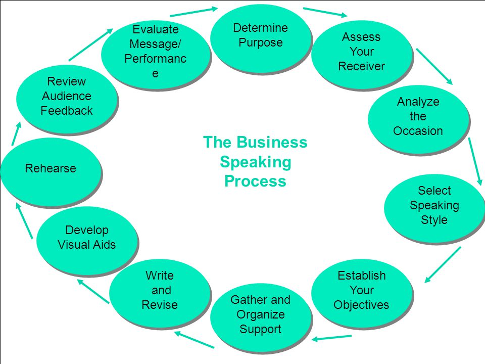 Learning Objective Chapter 5 Business Speaking Gather and Organize Support Gather and Organize Support Write and Revise Write and Revise Develop Visual Aids Rehearse Review Audience Feedback Evaluate Message/ Performanc e Evaluate Message/ Performanc e Determine Purpose Assess Your Receiver Analyze the Occasion Select Speaking Style Establish Your Objectives The Business Speaking Process