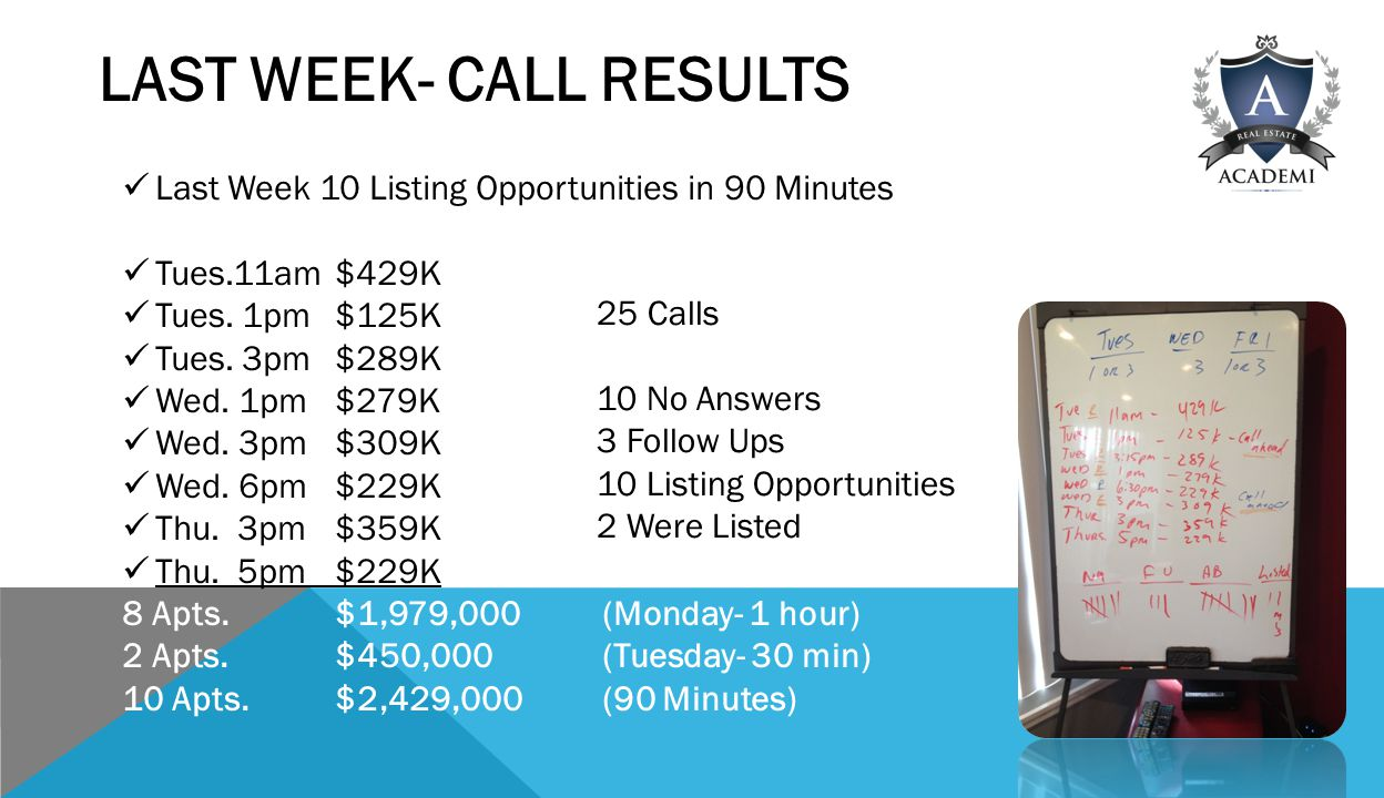 LAST WEEK- CALL RESULTS Last Week 10 Listing Opportunities in 90 Minutes Tues.11am$429K Tues.
