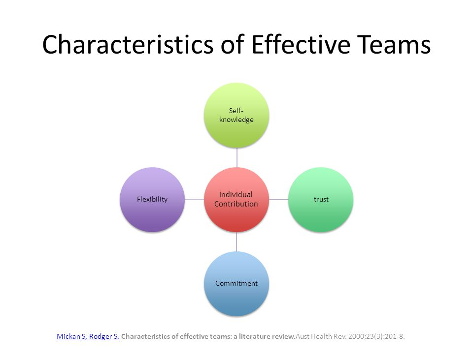 Characteristics of Effective Teams Individual Contribution Self- knowledge trustCommitmentFlexibility Mickan S, Rodger S.Mickan S, Rodger S. Character