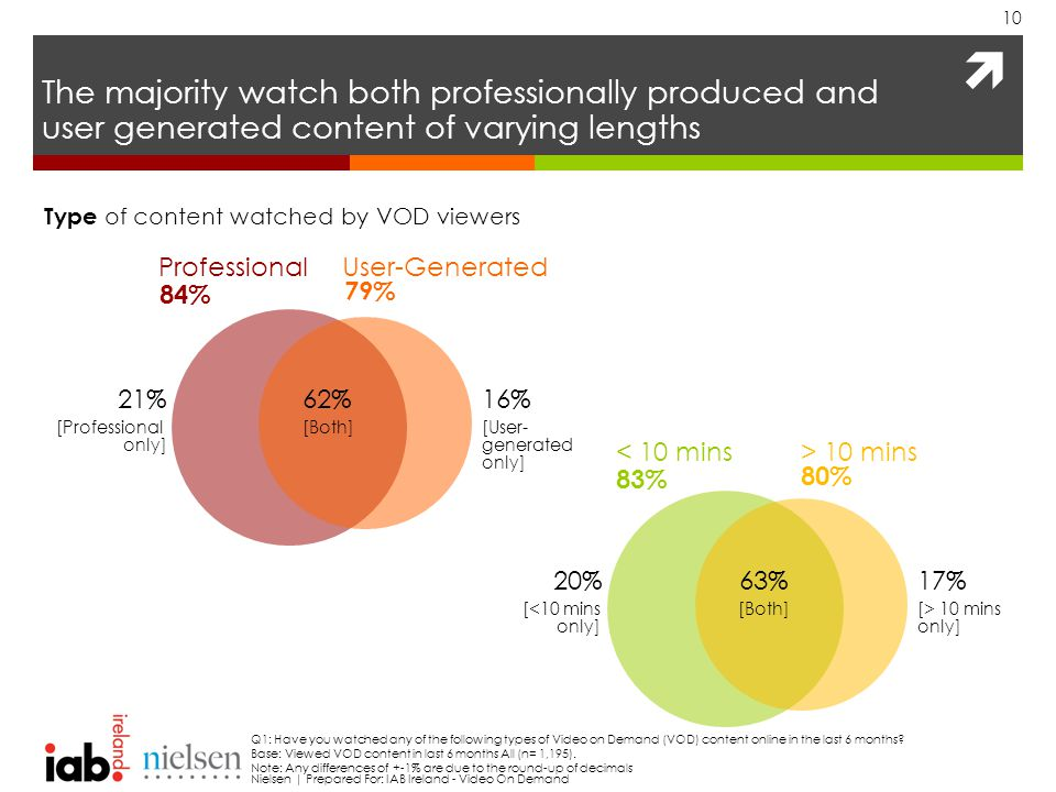  The majority watch both professionally produced and user generated content of varying lengths 10 Q1: Have you watched any of the following types of Video on Demand (VOD) content online in the last 6 months.