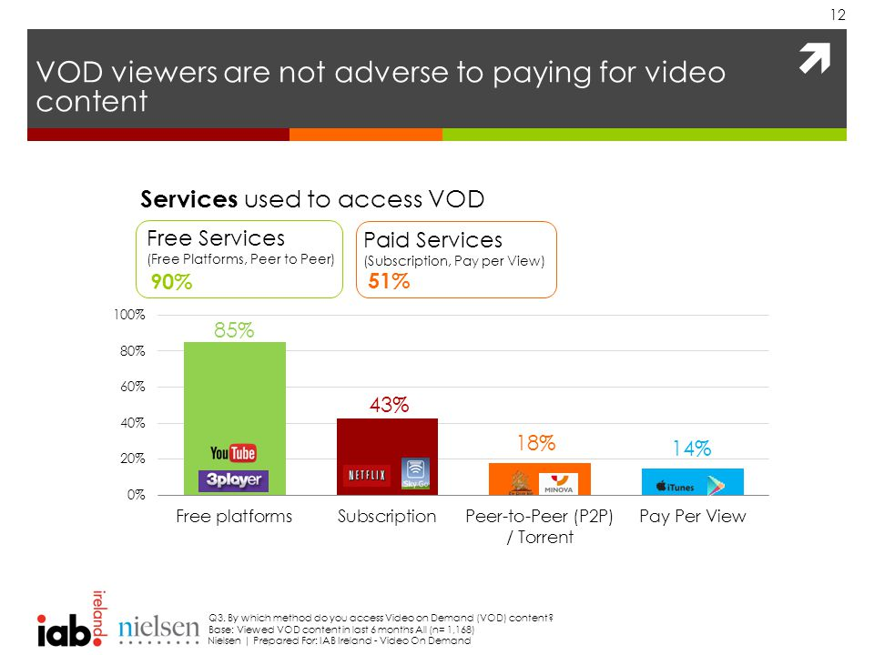  VOD viewers are not adverse to paying for video content 12 Q3.