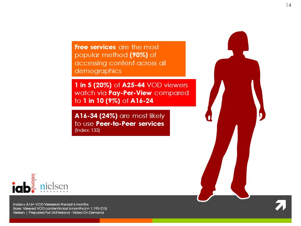  14 Nielsen | Prepared For: IAB Ireland - Video On Demand Free services are the most popular method (90%) of accessing content across all demographics A16-34 (24%) are most likely to use Peer-to-Peer services (index: 133) 1 in 5 (20%) of A25-44 VOD viewers watch via Pay-Per-View compared to 1 in 10 (9%) of A16-24 Index v A16+ VOD Viewers in the last 6 months Base: Viewed VOD content in last 6 months (n= 1, )