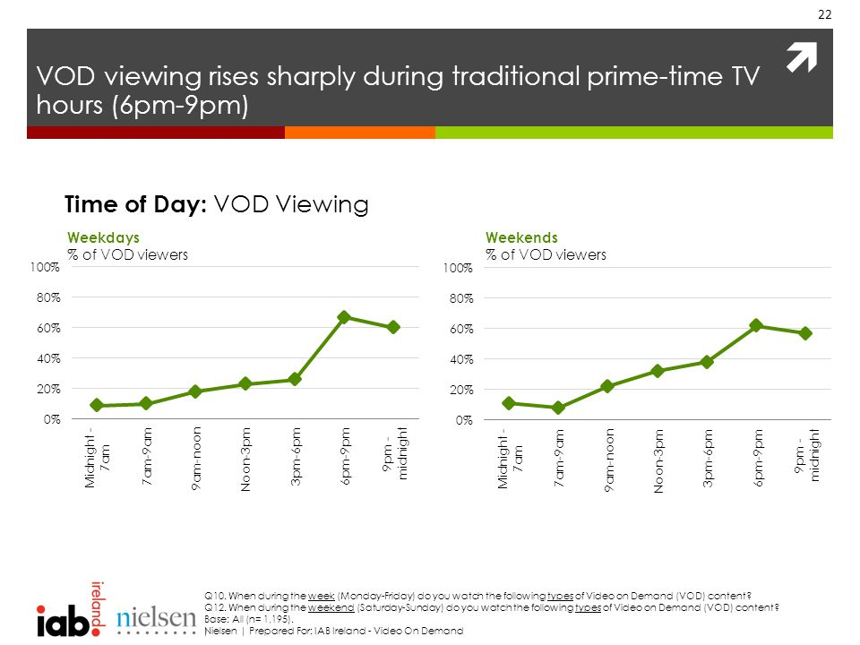  VOD viewing rises sharply during traditional prime-time TV hours (6pm-9pm) 22 Weekdays % of VOD viewers Weekends % of VOD viewers Q10.
