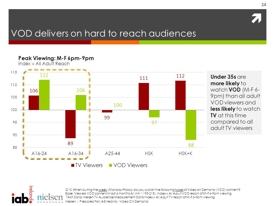  VOD delivers on hard to reach audiences 24 Q10.