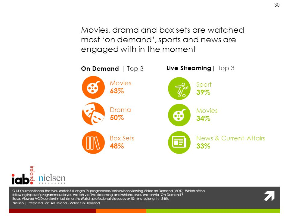  30 Nielsen | Prepared For: IAB Ireland - Video On Demand Q14 You mentioned that you watch full length TV programmes/series when viewing Video on Demand (VOD).