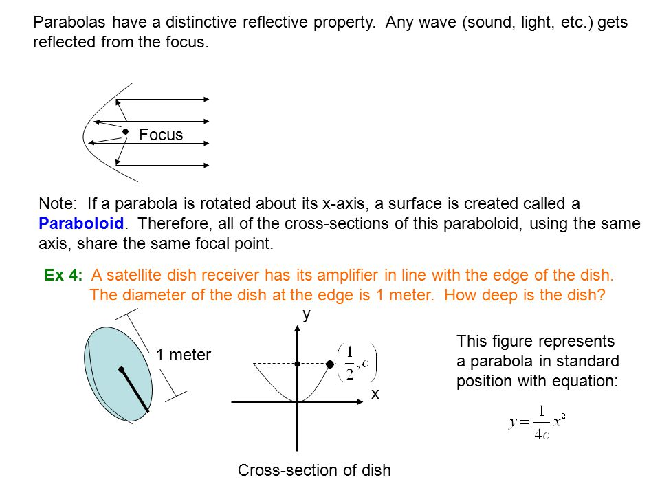 Parabolas have a distinctive reflective property.