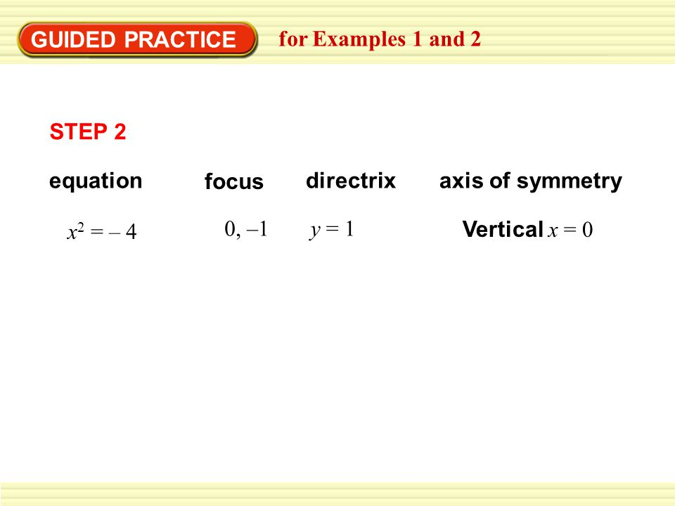 GUIDED PRACTICE for Examples 1 and 2 focus directrixaxis of symmetry x 2 = – 4 0, –1y = 1 Vertical x = 0 equation STEP 2