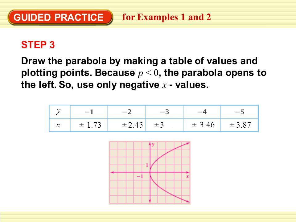 GUIDED PRACTICE for Examples 1 and 2 STEP 3 Draw the parabola by making a table of values and plotting points.