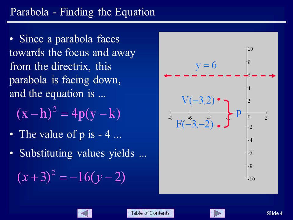 Table of Contents Slide 4 Parabola - Finding the Equation Since a parabola faces towards the focus and away from the directrix, this parabola is facing down, and the equation is...