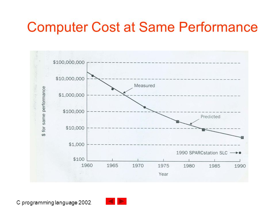 C programming language Computer Cost at Same Performance