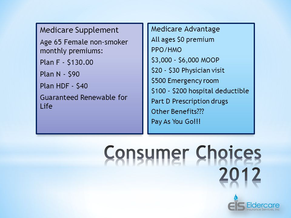 Medicare Supplement Age 65 Female non-smoker monthly premiums: Plan F - $ Plan N - $90 Plan HDF - $40 Guaranteed Renewable for Life Medicare Advantage All ages $0 premium PPO/HMO $3,000 - $6,000 MOOP $20 - $30 Physician visit $500 Emergency room $100 - $200 hospital deductible Part D Prescription drugs Other Benefits .