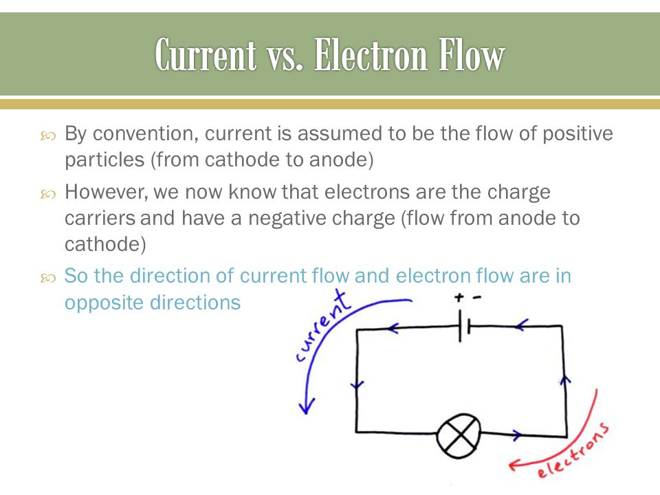  By convention, current is assumed to be the flow of positive particles (from cathode to anode)  However, we now know that electrons are the charge carriers and have a negative charge (flow from anode to cathode)  So the direction of current flow and electron flow are in opposite directions