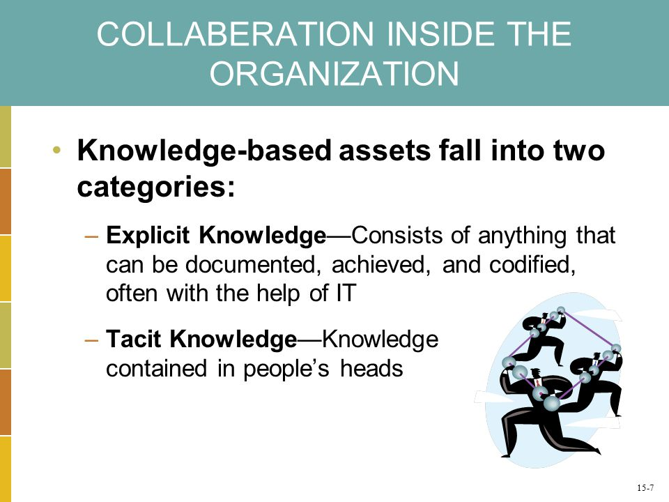 COLLABERATION INSIDE THE ORGANIZATION Knowledge-based assets fall into two categories: –Explicit Knowledge—Consists of anything that can be documented, achieved, and codified, often with the help of IT –Tacit Knowledge—Knowledge contained in people's heads 15-7