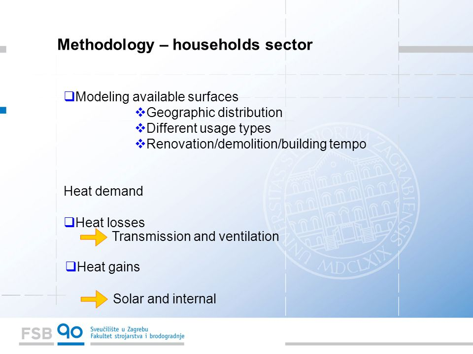  Modeling available surfaces  Geographic distribution  Different usage types  Renovation/demolition/building tempo Heat demand  Heat losses Transmission and ventilation  Heat gains Solar and internal Methodology – households sector