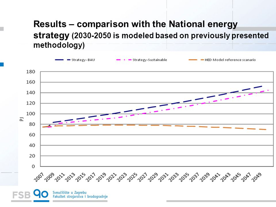 Results – comparison with the National energy strategy ( is modeled based on previously presented methodology)