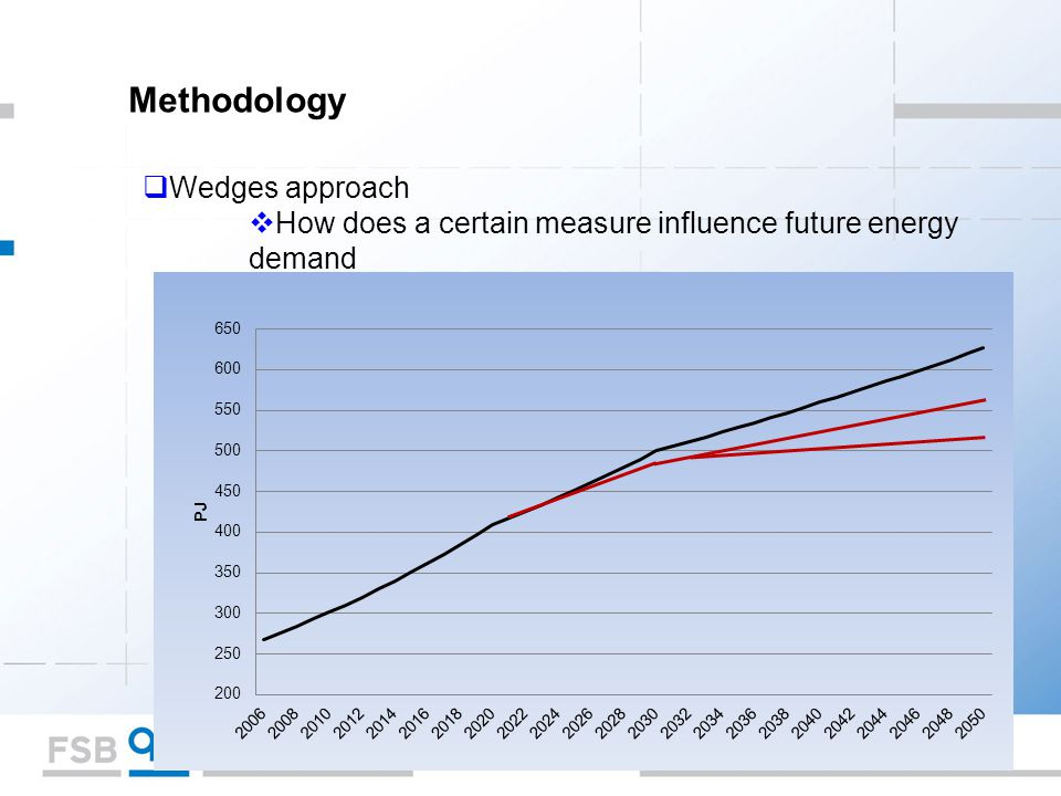 Methodology  Wedges approach  How does a certain measure influence future energy demand