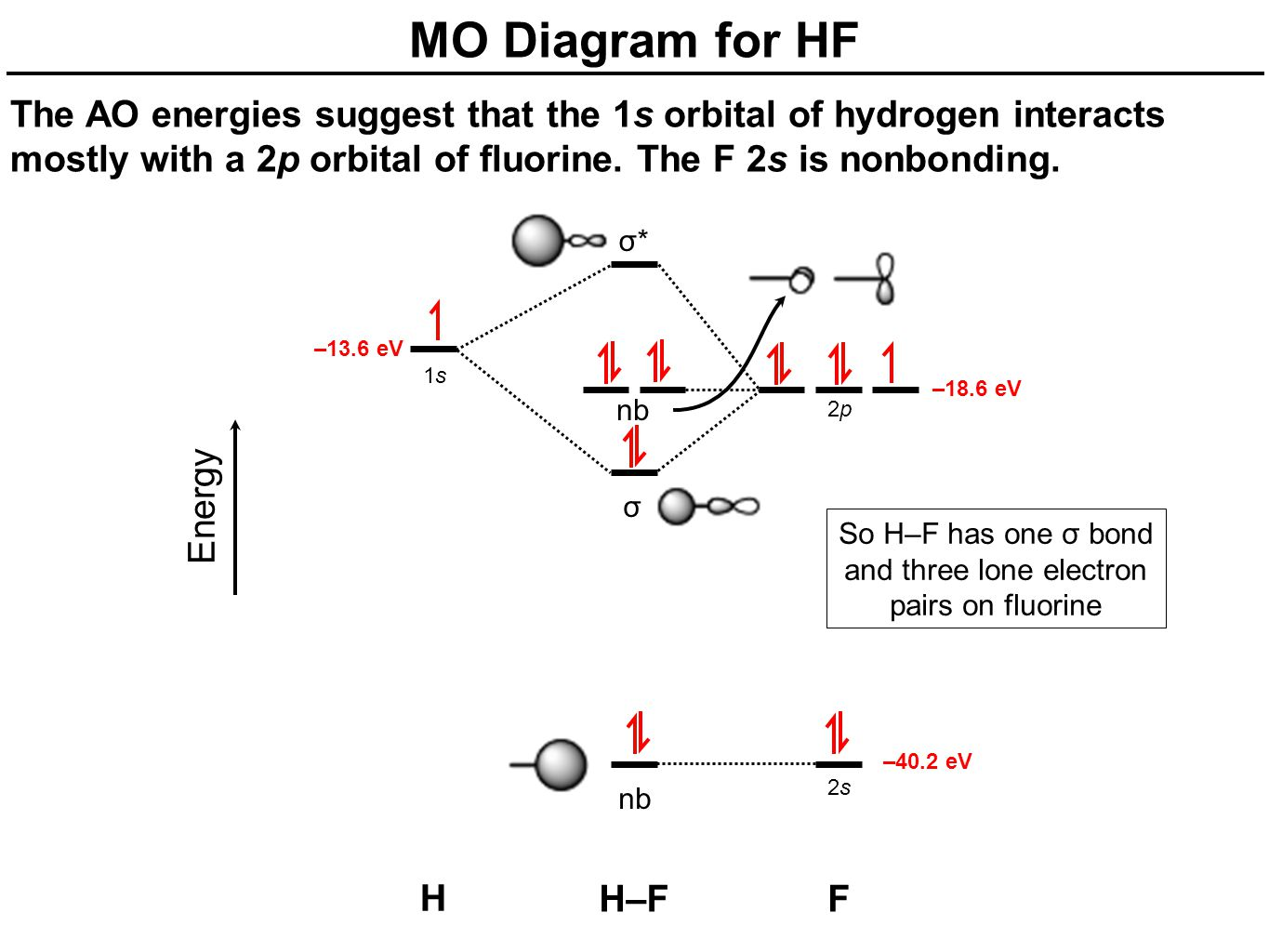 Mo diagrams for diatomic molecules chapter 5 friday october 17 nb mo diagram for hf the ao energies suggest that the 1s orbital of hydrogen interacts pooptronica