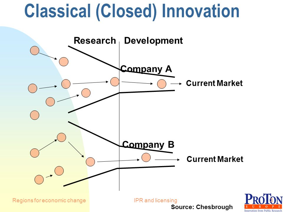 Regions for economic changeIPR and licensing3 Classical (Closed) Innovation Company A Company B Current Market Research Development Source: Chesbrough