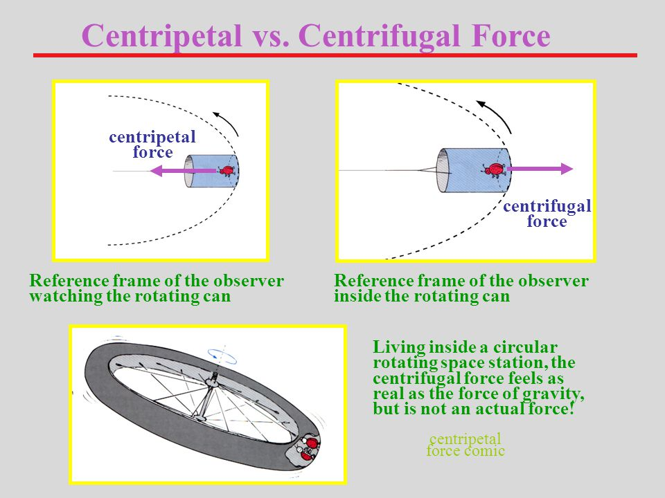 Reference frame of the observer watching the rotating can Centripetal vs.