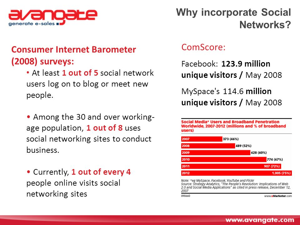 Why incorporate Social Networks.