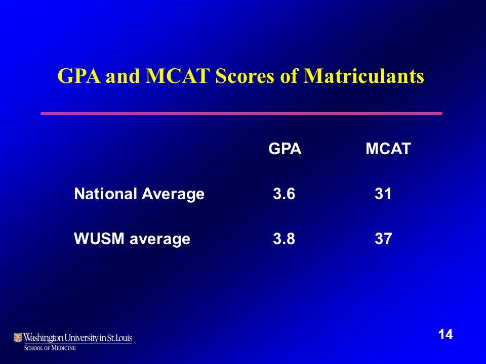 14 GPA and MCAT Scores of Matriculants GPAMCAT National Average 3.6 31 WUSM average 3.8 37