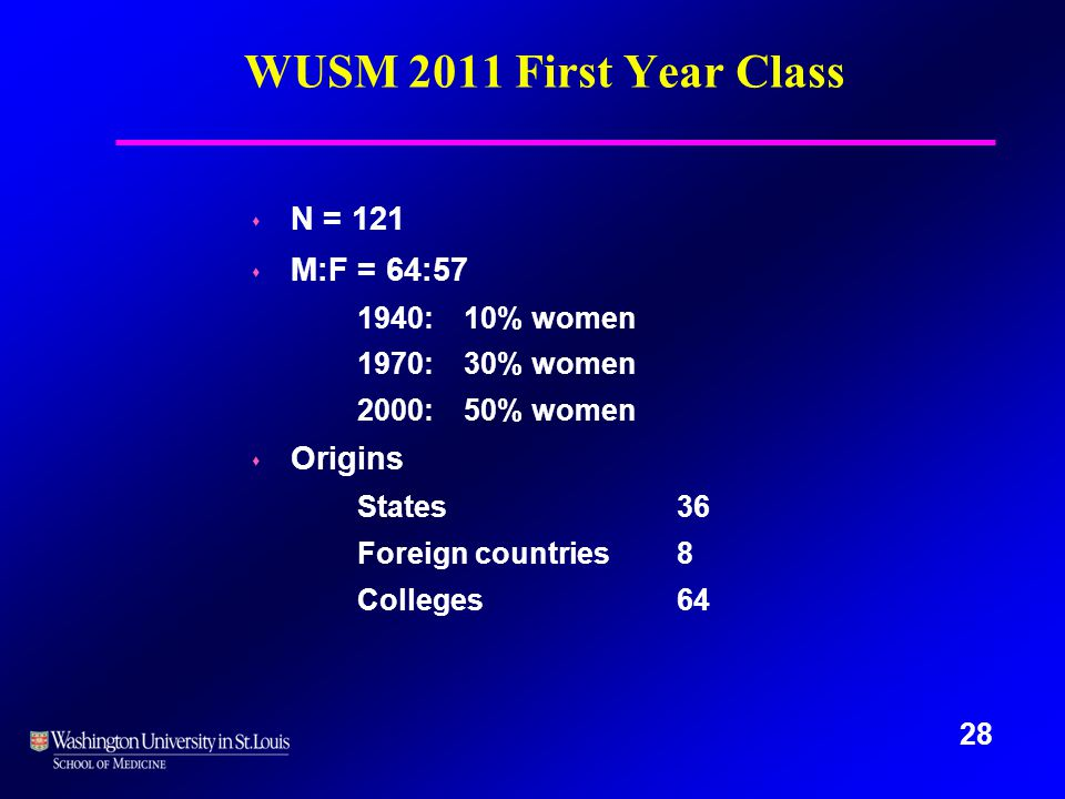 28 WUSM 2011 First Year Class s N = 121 s M:F = 64:57 1940: 10% women 1970: 30% women 2000: 50% women s Origins States36 Foreign countries8 Colleges 64