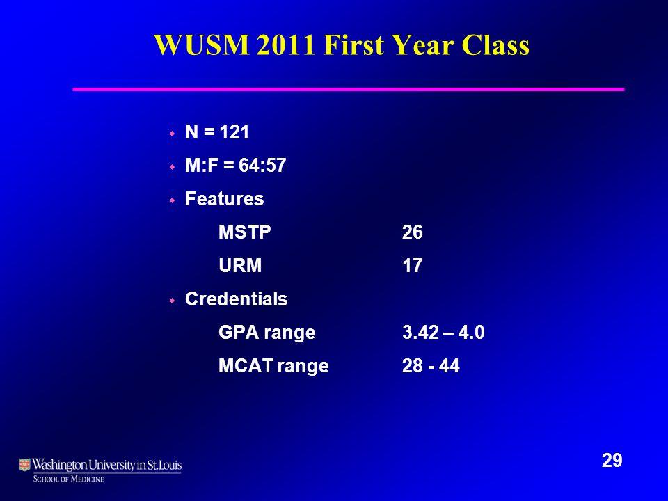 29 WUSM 2011 First Year Class w N = 121 w M:F = 64:57 w Features MSTP26 URM17 w Credentials GPA range3.42 – 4.0 MCAT range28 - 44