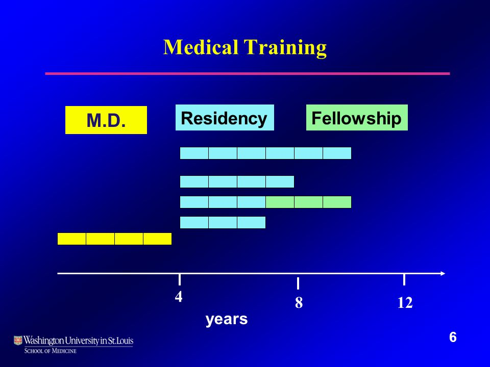 6 M.D. 4 812 ResidencyFellowship years Medical Training