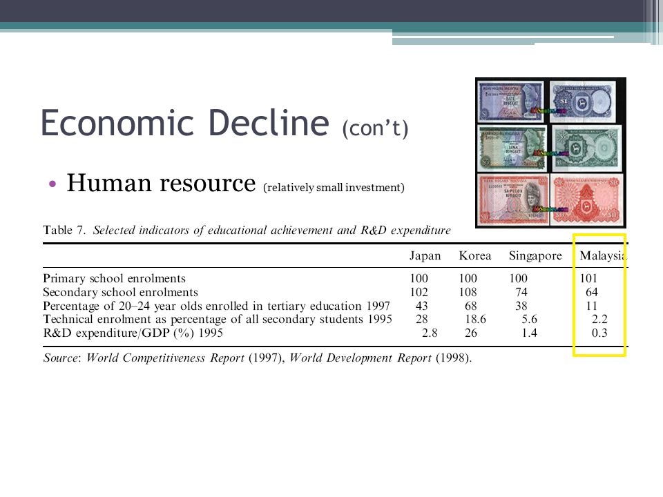 Economic Decline (con't) Human resource (relatively small investment)